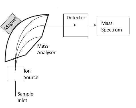 Mass Spectrometry 1
