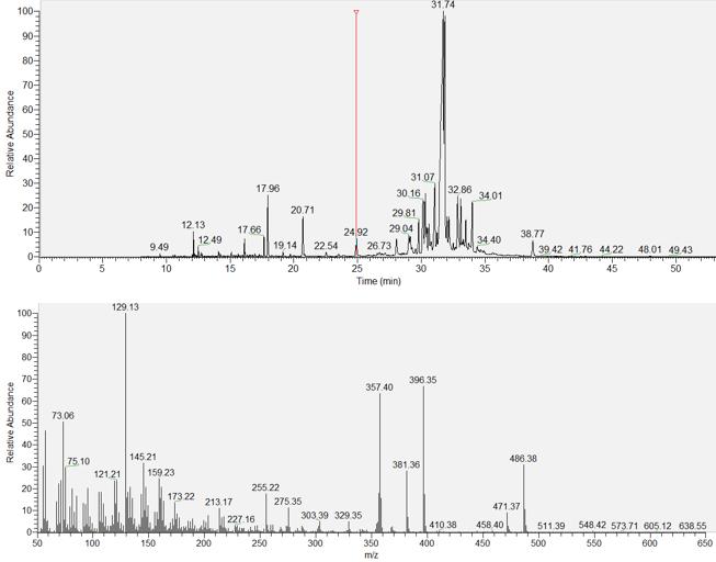 Mass Spectrometry 2