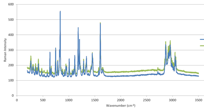 Raman spectra can be overlaid and compared.